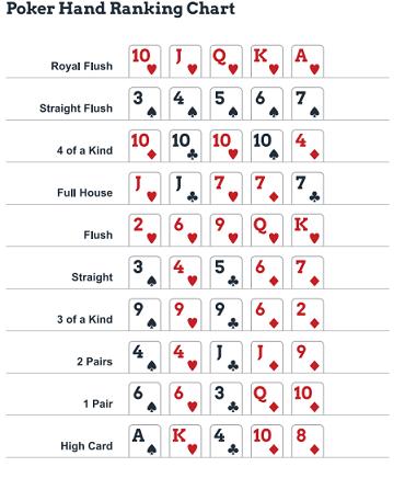Poker Reihenfolge Wahrscheinlichkeit